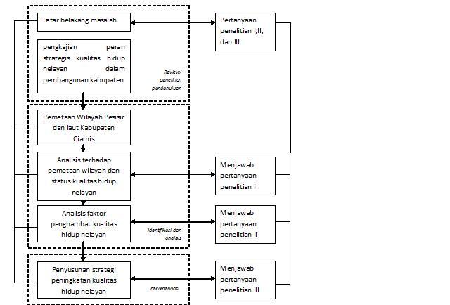 Tugas akhir model kebijakan kabupaten ciamis dalam upaya diagram alur berpkir ccuart Images